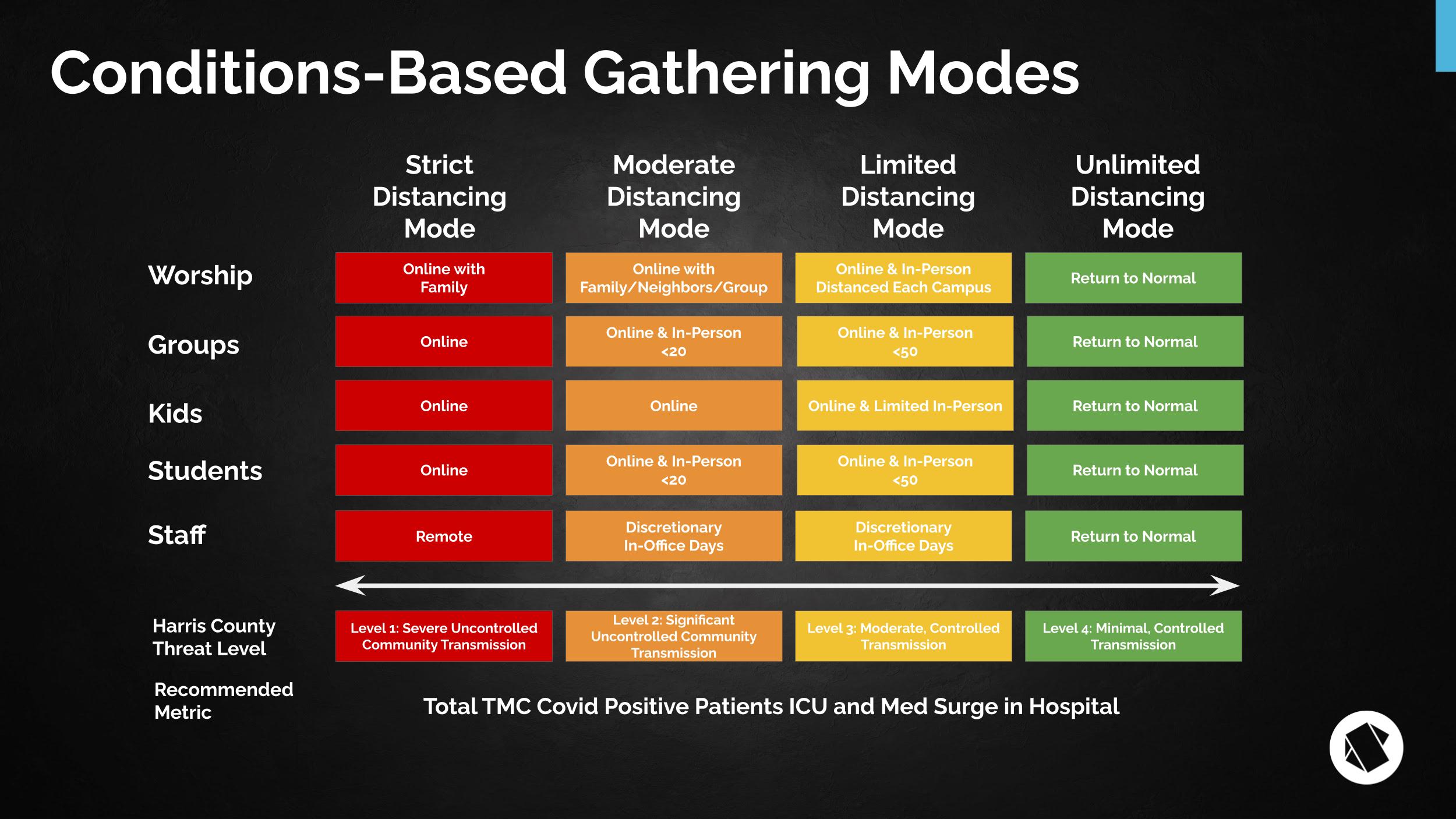 CBG Modes 2